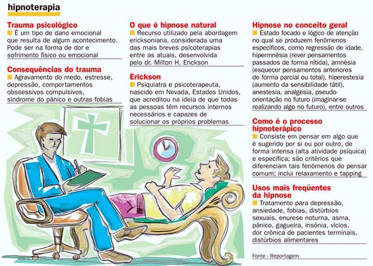 Figura com descrições de utilizações da hipnoterapia